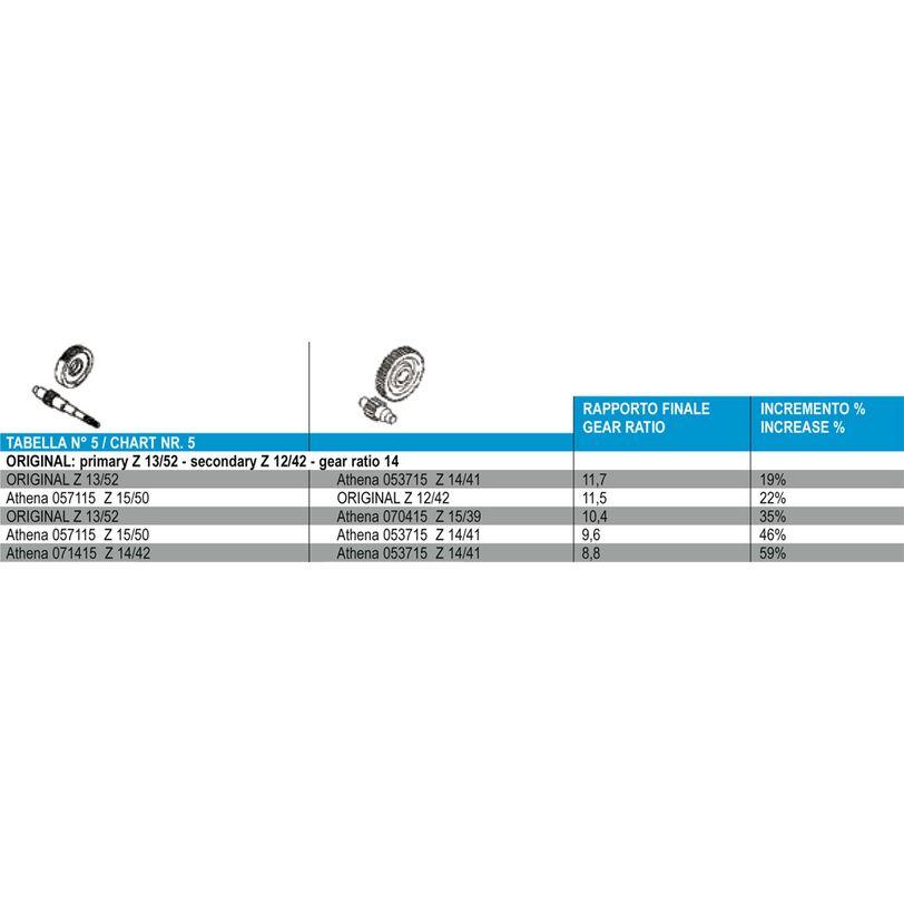 Rapporto Secondario - Z 14/41