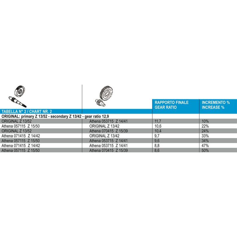 Secondary Gear - Z 14/41